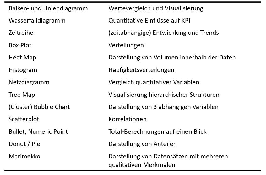SAC Grafik - Typenauflistung