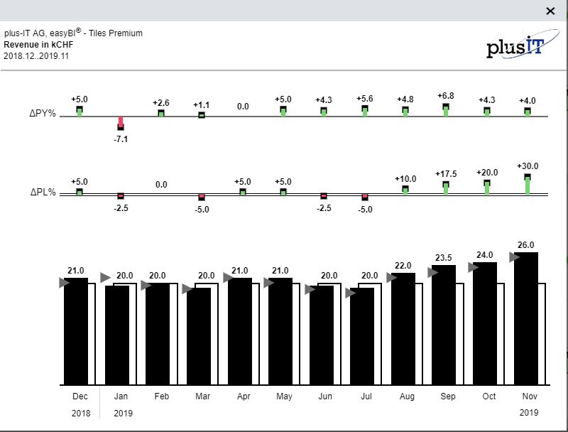 SAC Grafik - IBCS Chart in SAP Analytics Cloud