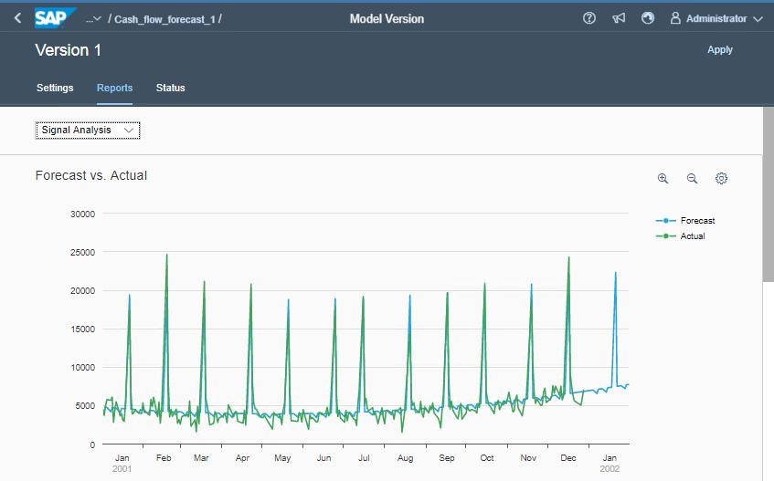 SAP Predictive Analytics - Zeitreihenanalyse mit Vorhersage