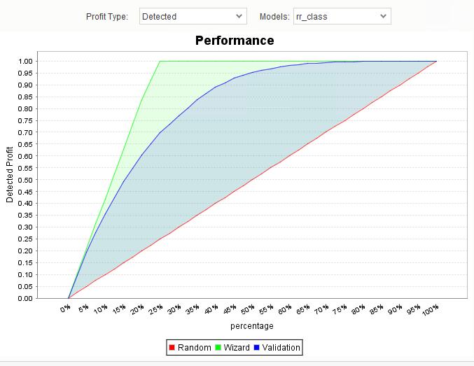 SAP Predictive Analytics - Die ROC-Kurve bildet die Richtig-Positiv-Rate und die Falsch-Positiv-Rate bei Änderung der Erkennungsschwelle ab