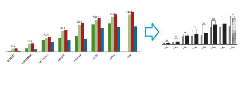 IBCS - Unified - Eine Kunden-Grafik wird in eine IBCS-Grafik umgewandelt indem Aktuelles Jahr, Vorjahr und Budget mit Schwarz, Grau und umrandet dargestellt wird