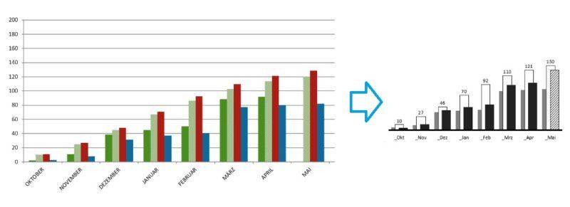 Condense - Bei einer Grafik werden Elemente weggelassen um eine gut lesbare Grafik zu erhalten