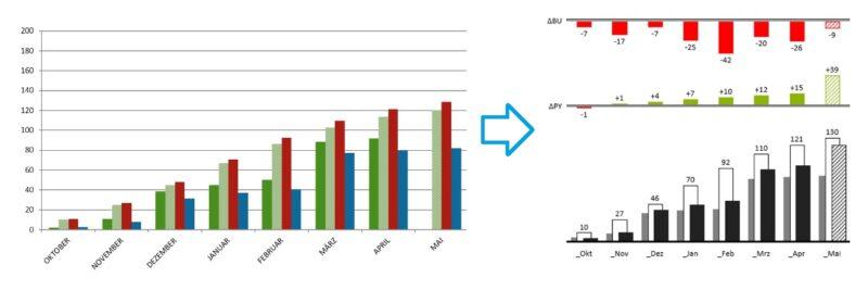 IBCS - Express - Bei einer Kunden-Grafik ist zusätzlich eine Differenzgrafik hinzugefügt, weil dies den Benutzer interessiert