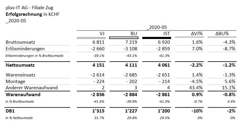 Structure - Eine gut strukturierte ER-Tabelle, die Zeilen über Fett, Summen Striche, kleinere kursive Schrift strukturiert und die Spalten mit mehrstufigen Titeln, Abkürzungen für Vorjahr, aktuelles Jahr und Budget