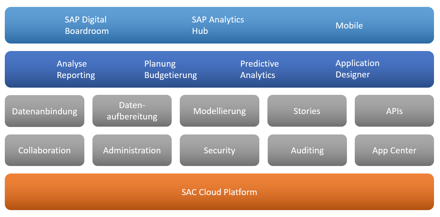SAP Analytics Cloud - Aufzählung der Struktur und Features in der SAC. Zuoberst Konsumierungsmöglichkeiten, dann Hauptfunktionen (Business Intellignece, Planung, Predictive Analytics und Application Design) dann Detailfeatures