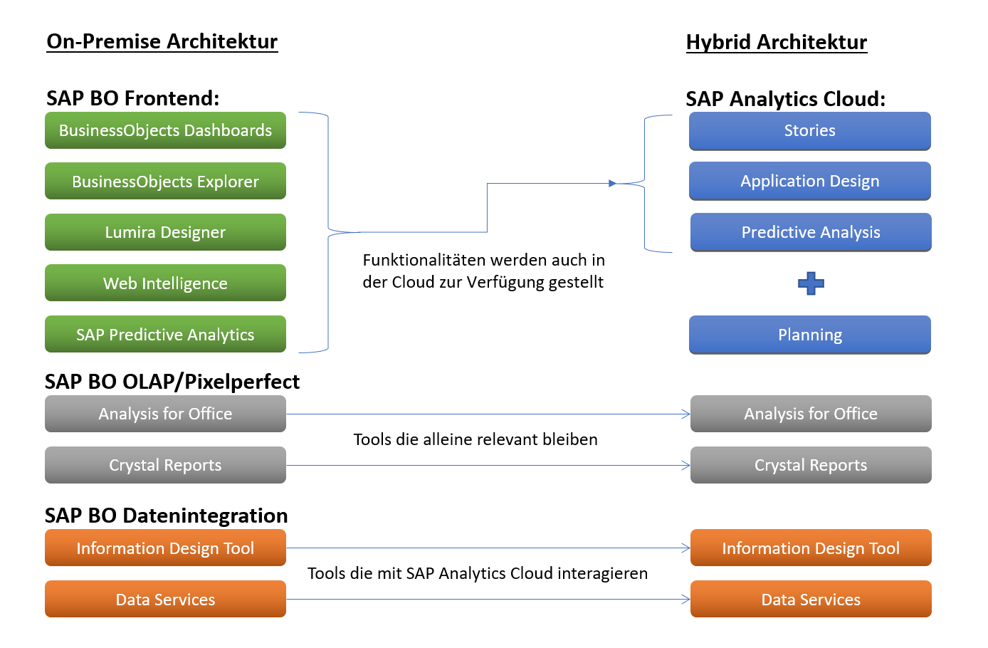 SAP Analytics Cloud - Das Bild stellt die bisherige SAP BI Architektur(BusinessObjects, Lumira Designer, Web Intelligence, SAP Predictive Analysis) sowie die SAP-Funktionalitäten (Stories, Application Design, Predictive Analysis, Planing) gegenüber und zeigt welche Tools alleine relevant bleiben und welche Funktionen in der Cloud abgebildet werden können.