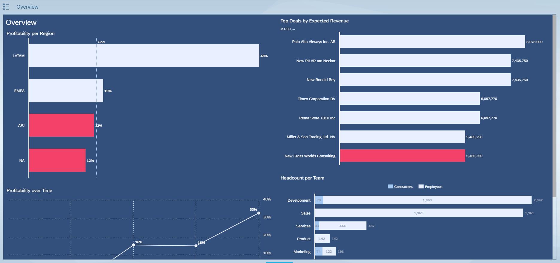 SAP AnalyticsCloud - Das Bild stellt beispielhaft eine einzelne Seite eines Digitalboardrooms in der SAC dar: Barchart Produktivitöt, Barchart Revenue, Barchart Headcount und Zeitreihe der Produktivität.