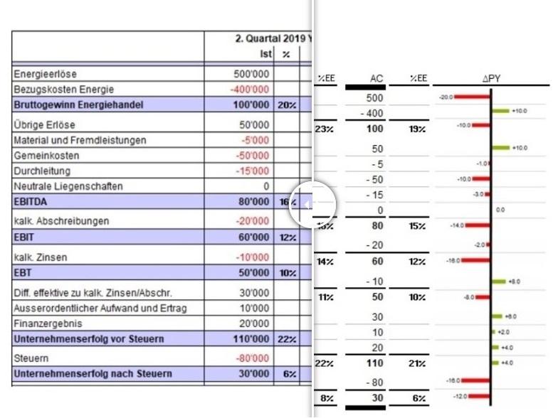 IBCS - Simplyfy - es sind 2 Grafiken sichtbar - bei der 2. sind alle unnötigen Elemente weggelassen