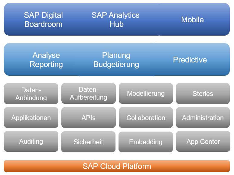 SAP SAC - Funktionalitäten innerhalb von SAP SAC