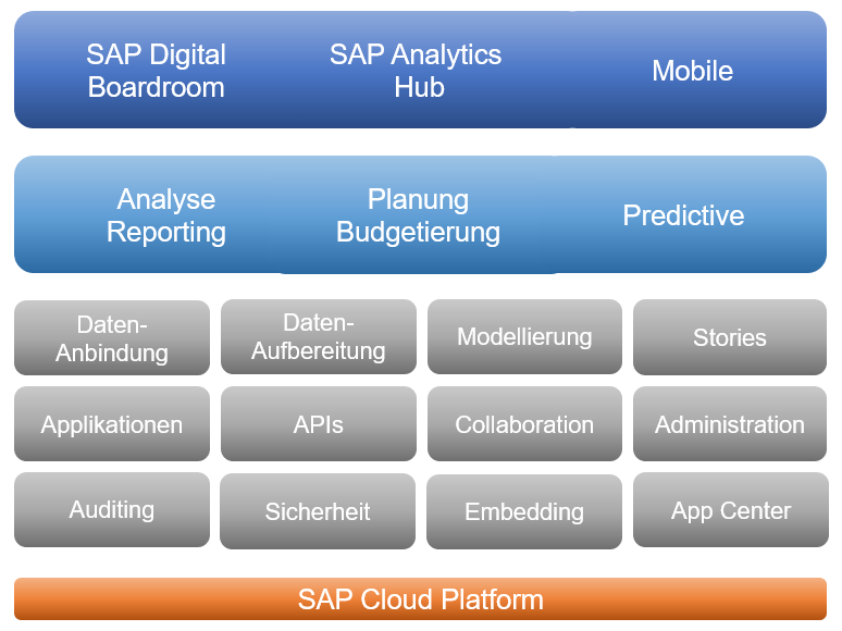 SAC SAP Analytics Cloud Application Design